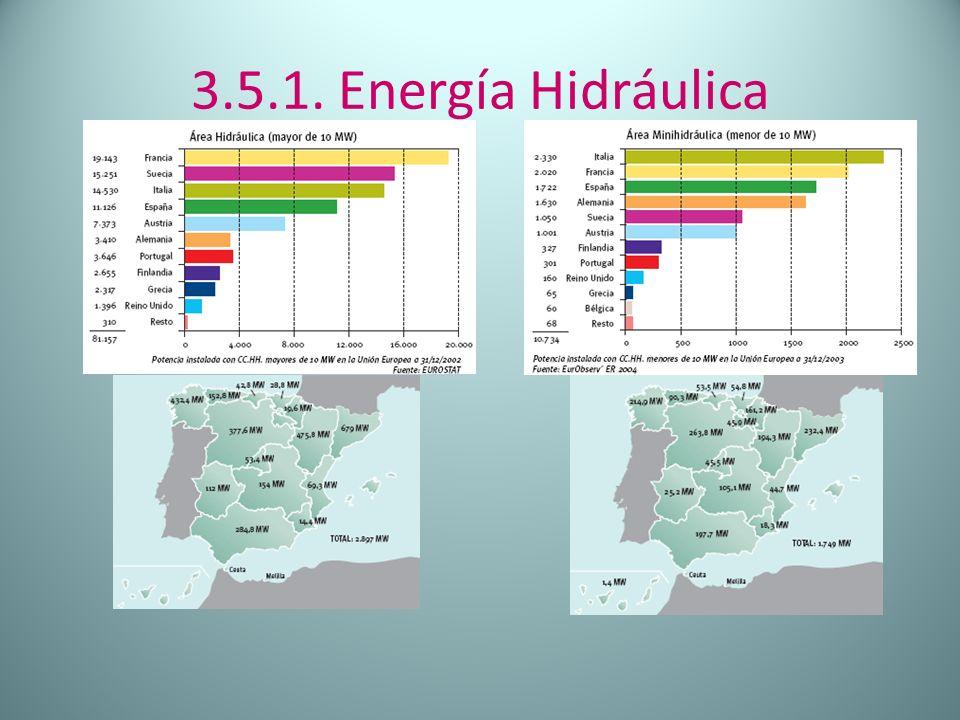 3.5.1. Energía Hidráulica Vemos que las CCAA que destacan son las que ya mencionamos en la diapositiva anterior.