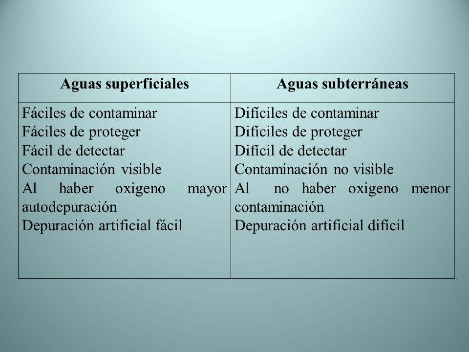 Aguas superficiales Aguas subterráneas. Fáciles de contaminar. Fáciles de proteger. Fácil de detectar.