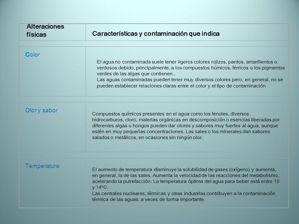 Características y contaminación que indica