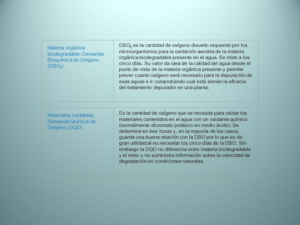 Materia orgánica biodegradable: Demanda Bioquímica de Oxígeno (DBO5)