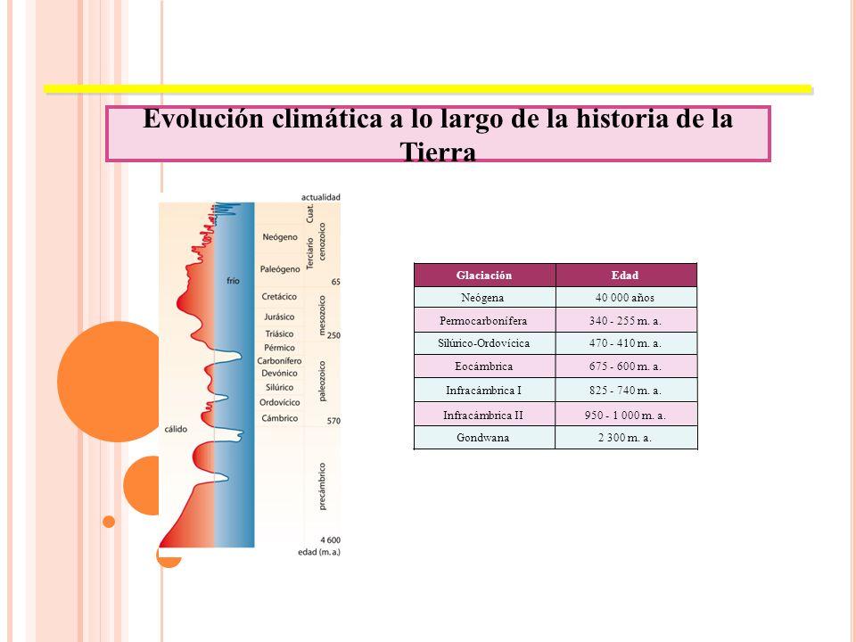 Evolución climática a lo largo de la historia de la Tierra