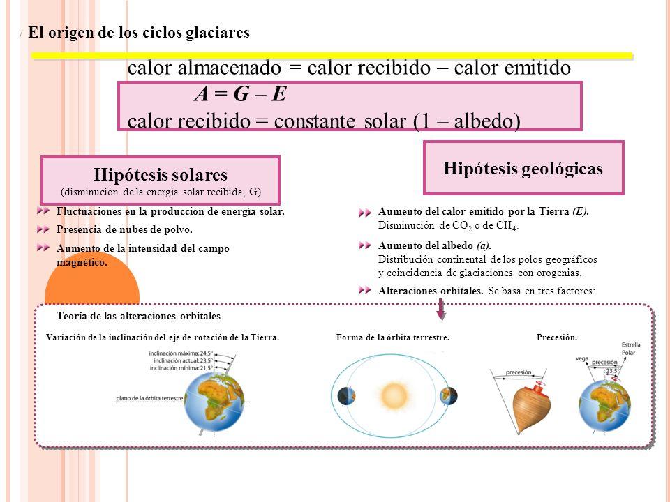 Teoría de las alteraciones orbitales