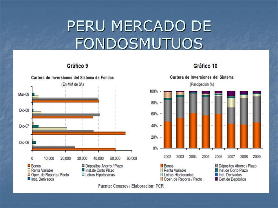 PERU MERCADO DE FONDOSMUTUOS