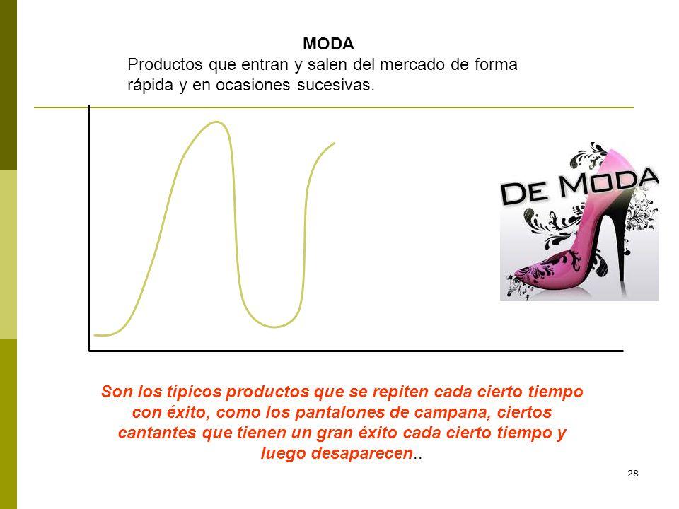 MODA Productos que entran y salen del mercado de forma rápida y en ocasiones sucesivas.