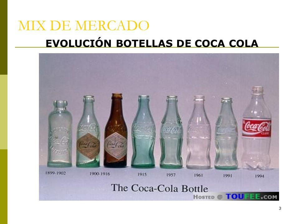 EVOLUCIÓN BOTELLAS DE COCA COLA