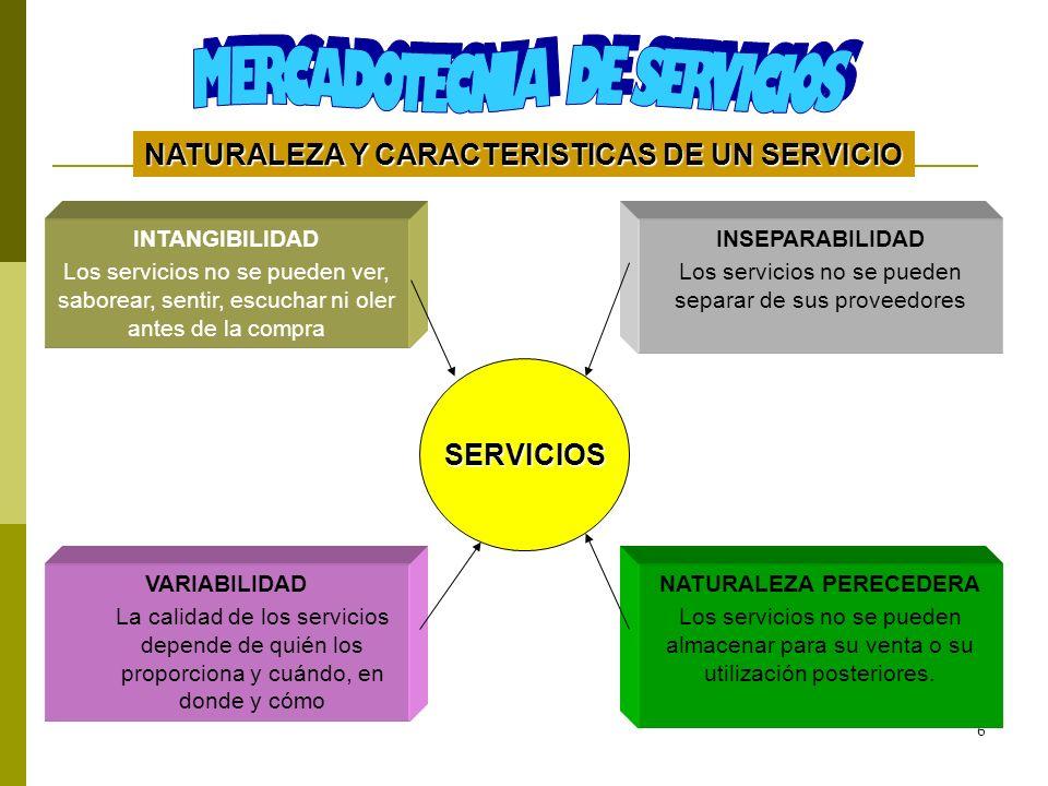 NATURALEZA Y CARACTERISTICAS DE UN SERVICIO NATURALEZA PERECEDERA