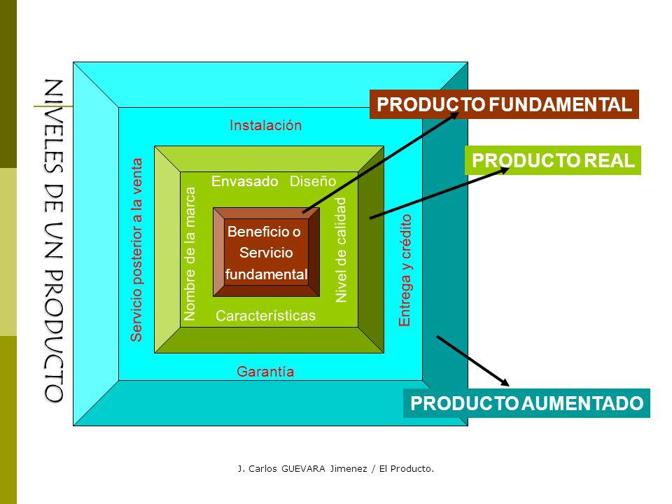 NIVELES DE UN PRODUCTO PRODUCTO FUNDAMENTAL PRODUCTO REAL