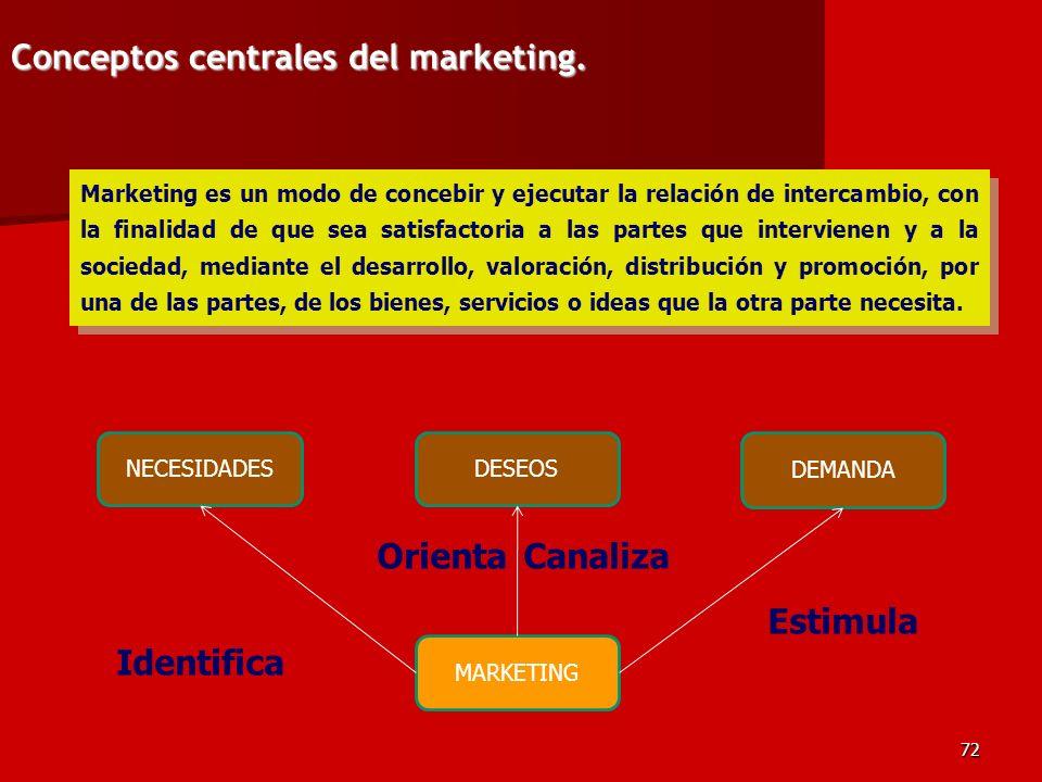 Conceptos centrales del marketing.