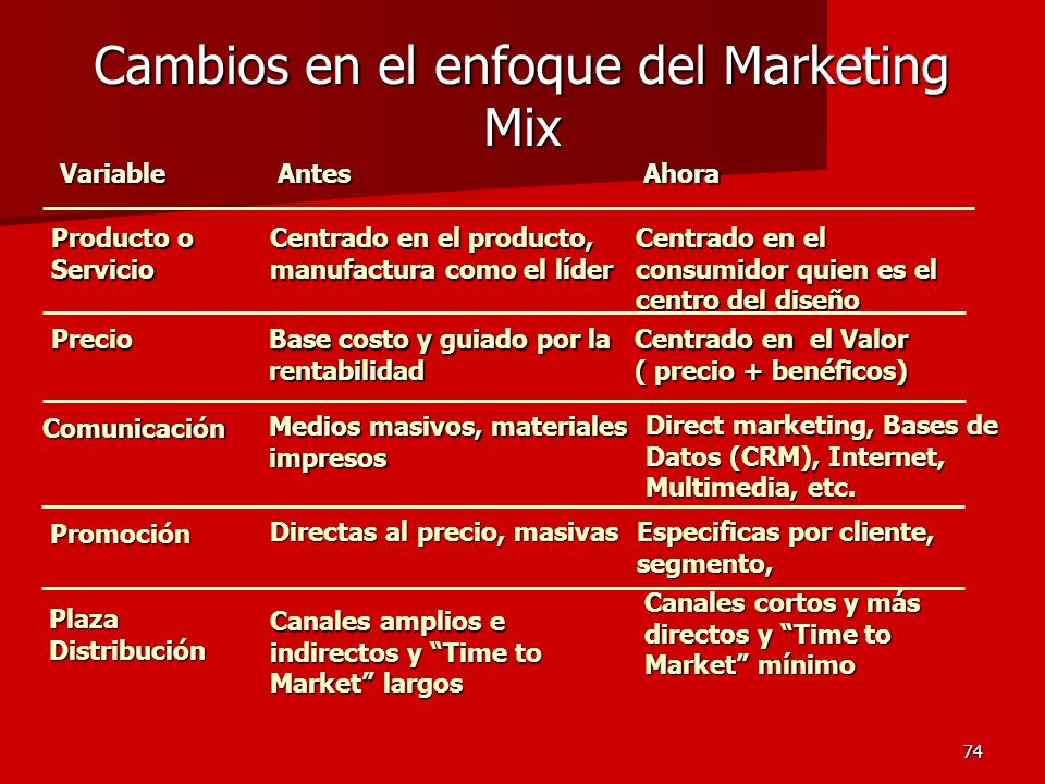 Cambios en el enfoque del Marketing Mix