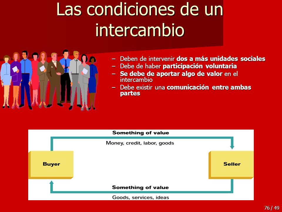 Las condiciones de un intercambio