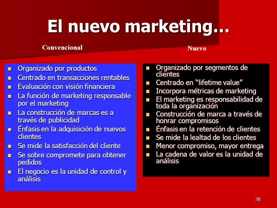 El nuevo marketing… Convencional Nuevo Organizado por productos