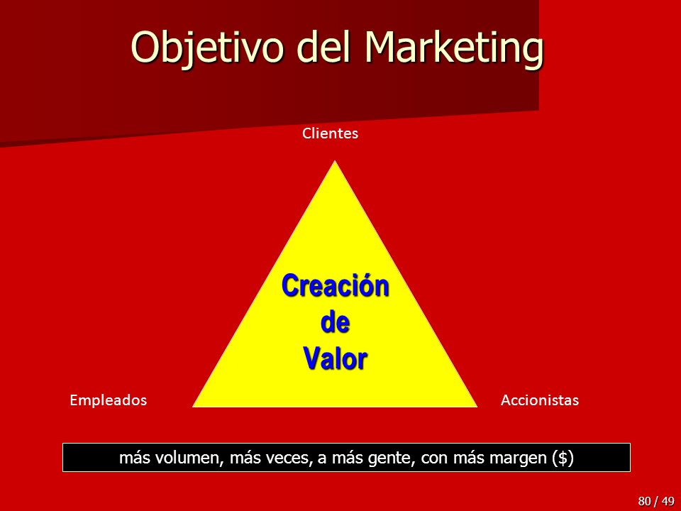 Objetivo del Marketing
