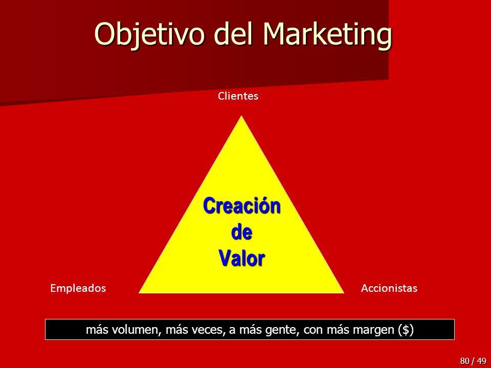 Objetivo del Marketing