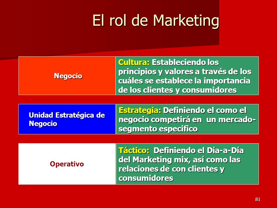 El rol de Marketing Negocio.