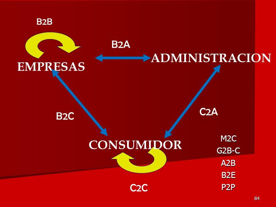 ADMINISTRACION EMPRESAS CONSUMIDOR B2A C2A B2C C2C B2B M2C G2B-C A2B