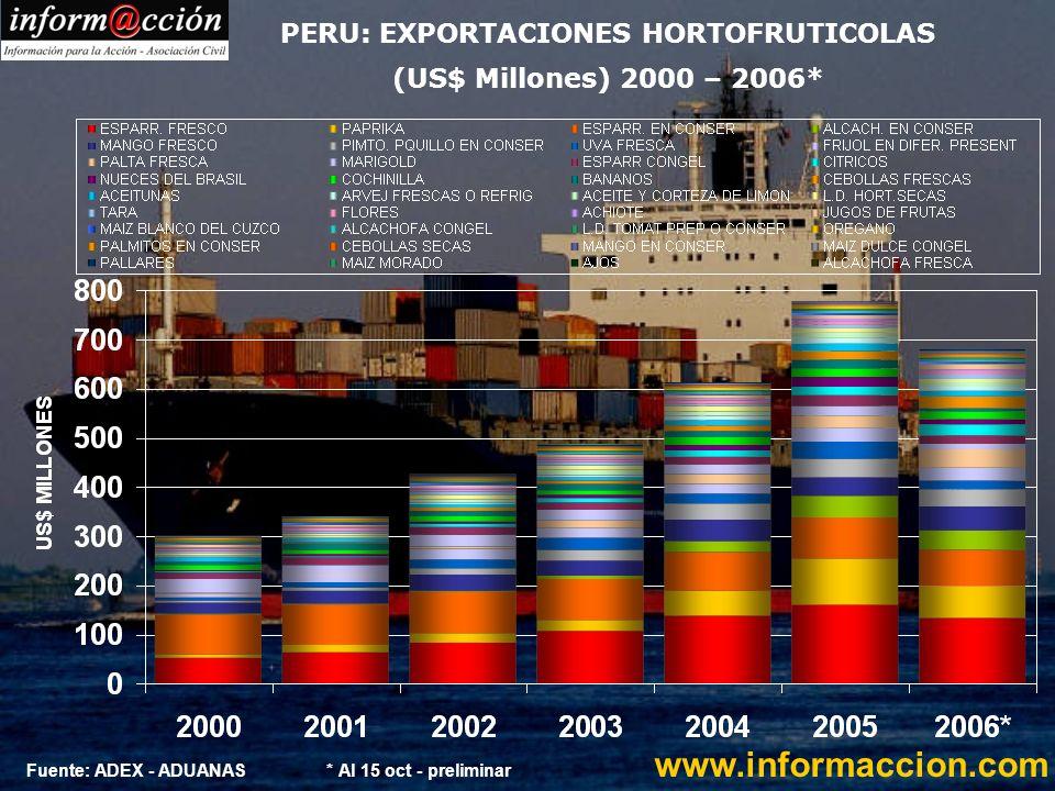 PERU: EXPORTACIONES HORTOFRUTICOLAS