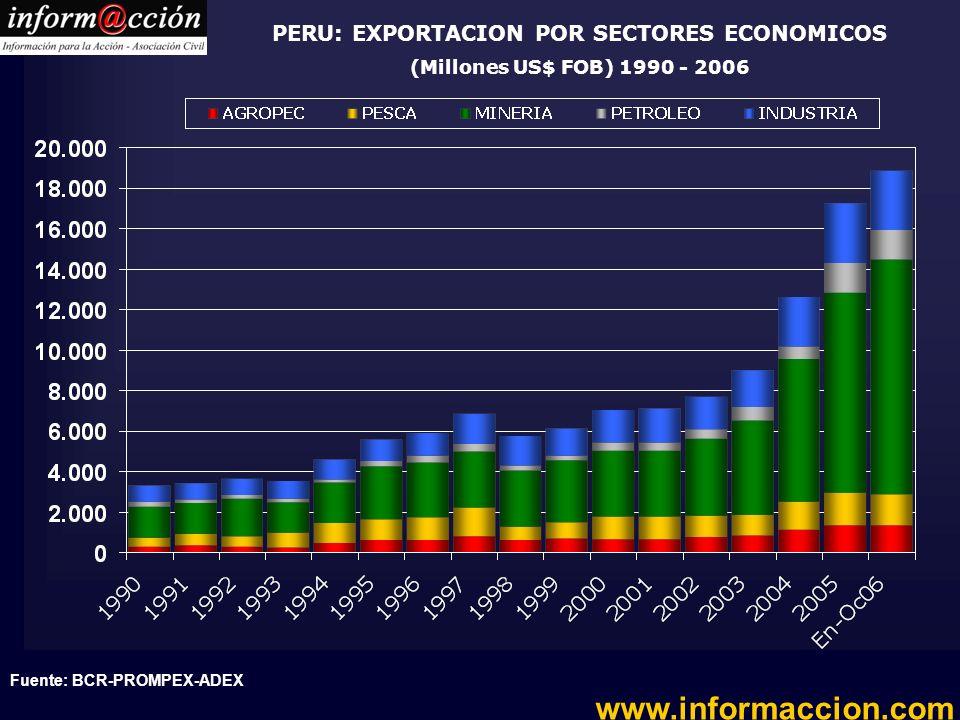 PERU: EXPORTACION POR SECTORES ECONOMICOS (Millones US$ FOB) 1990 - 2006