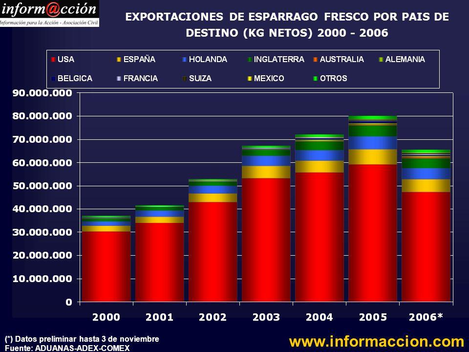 EXPORTACIONES DE ESPARRAGO FRESCO POR PAIS DE DESTINO (KG NETOS) 2000 - 2006