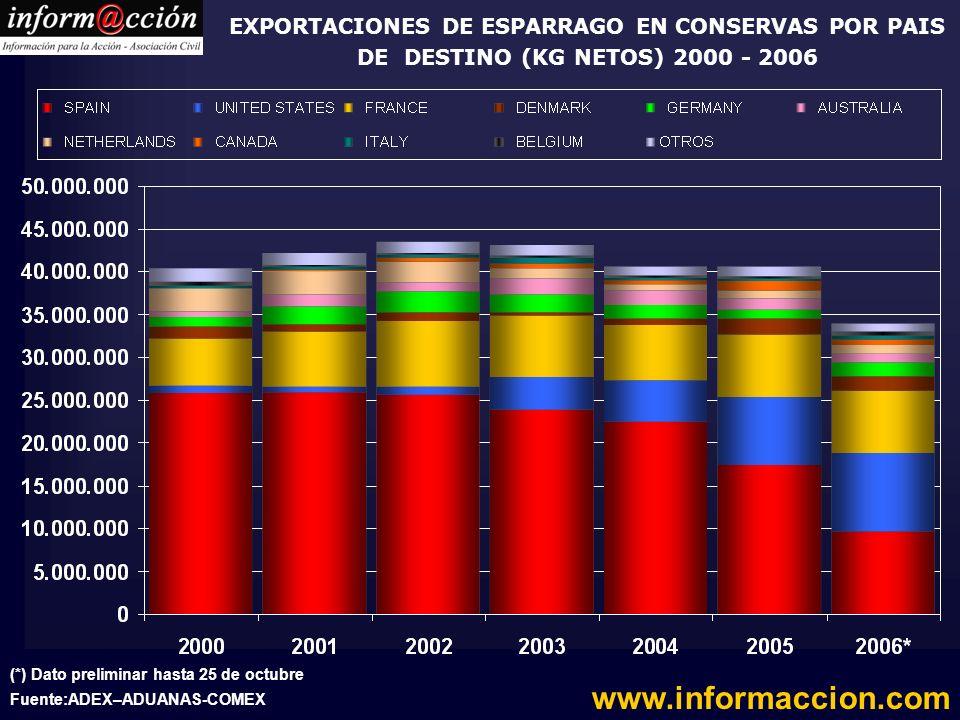 EXPORTACIONES DE ESPARRAGO EN CONSERVAS POR PAIS DE DESTINO (KG NETOS) 2000 - 2006
