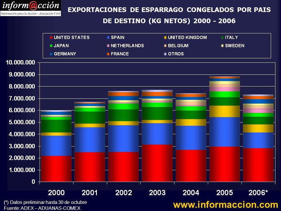 EXPORTACIONES DE ESPARRAGO CONGELADOS POR PAIS DE DESTINO (KG NETOS) 2000 - 2006
