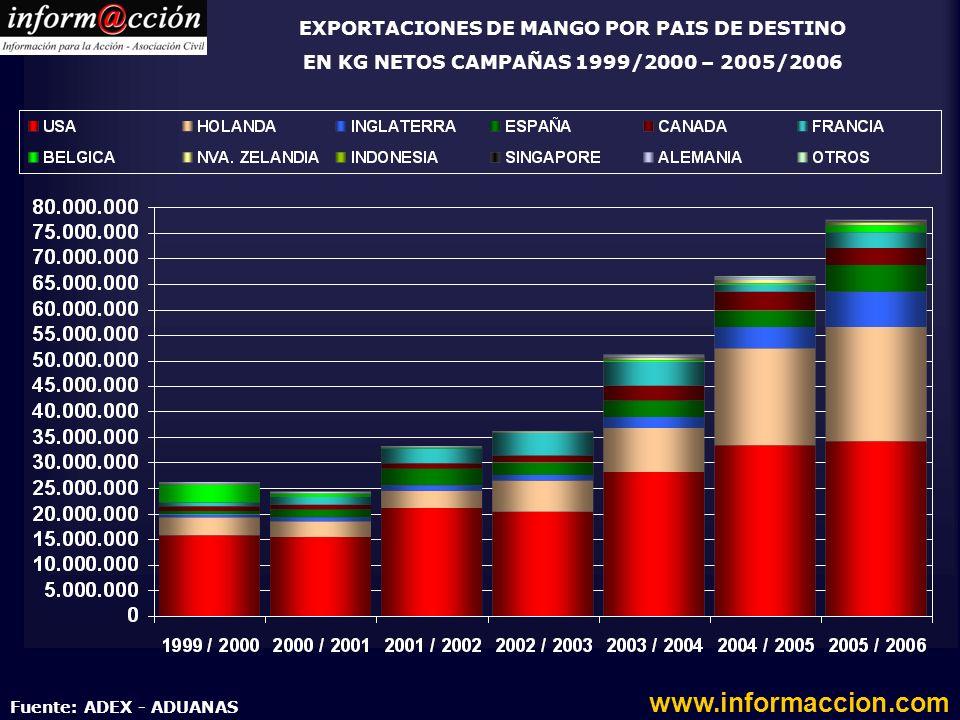 EXPORTACIONES DE MANGO POR PAIS DE DESTINO EN KG NETOS CAMPAÑAS 1999/2000 – 2005/2006