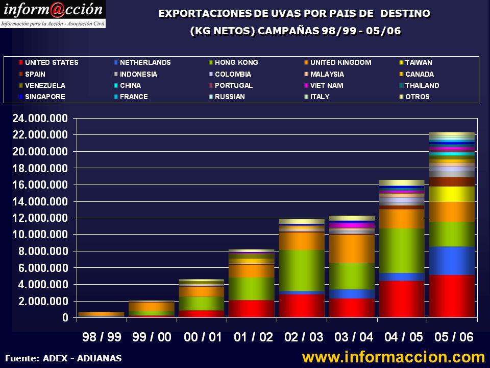 EXPORTACIONES DE UVAS POR PAIS DE DESTINO (KG NETOS) CAMPAÑAS 98/99 - 05/06