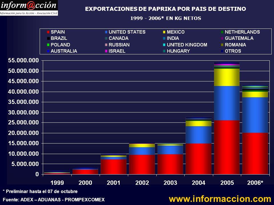EXPORTACIONES DE PAPRIKA POR PAIS DE DESTINO 1999 - 2006* EN KG NETOS