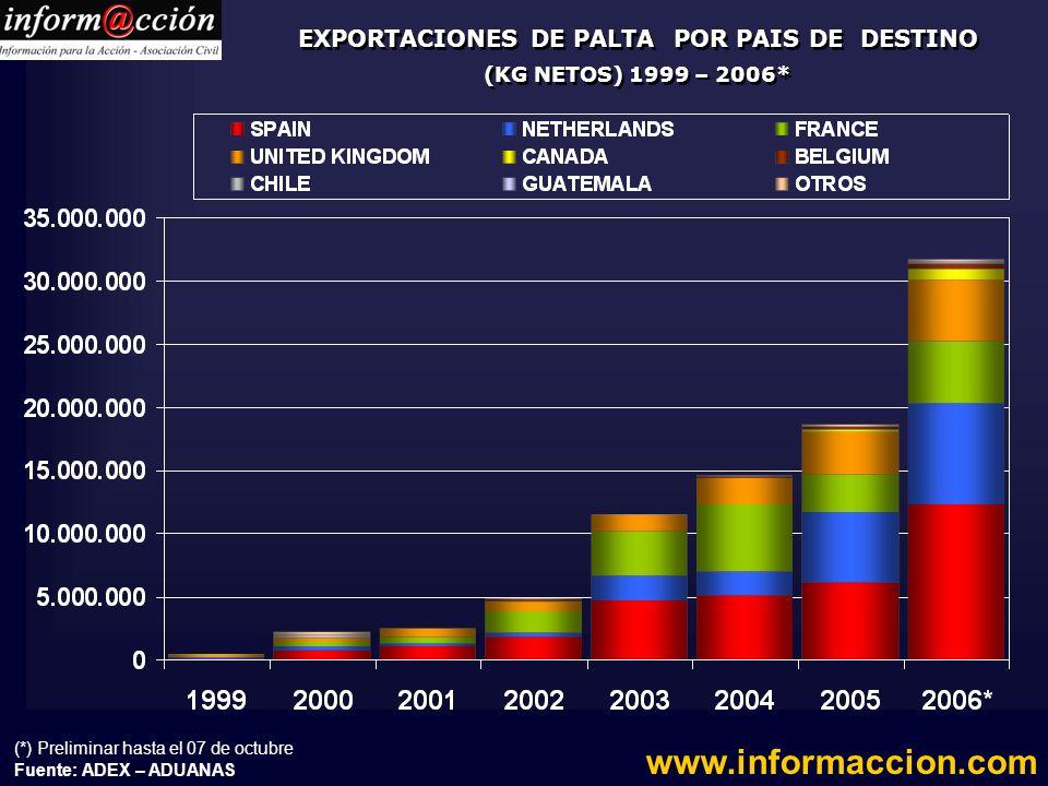 EXPORTACIONES DE PALTA POR PAIS DE DESTINO (KG NETOS) 1999 – 2006*