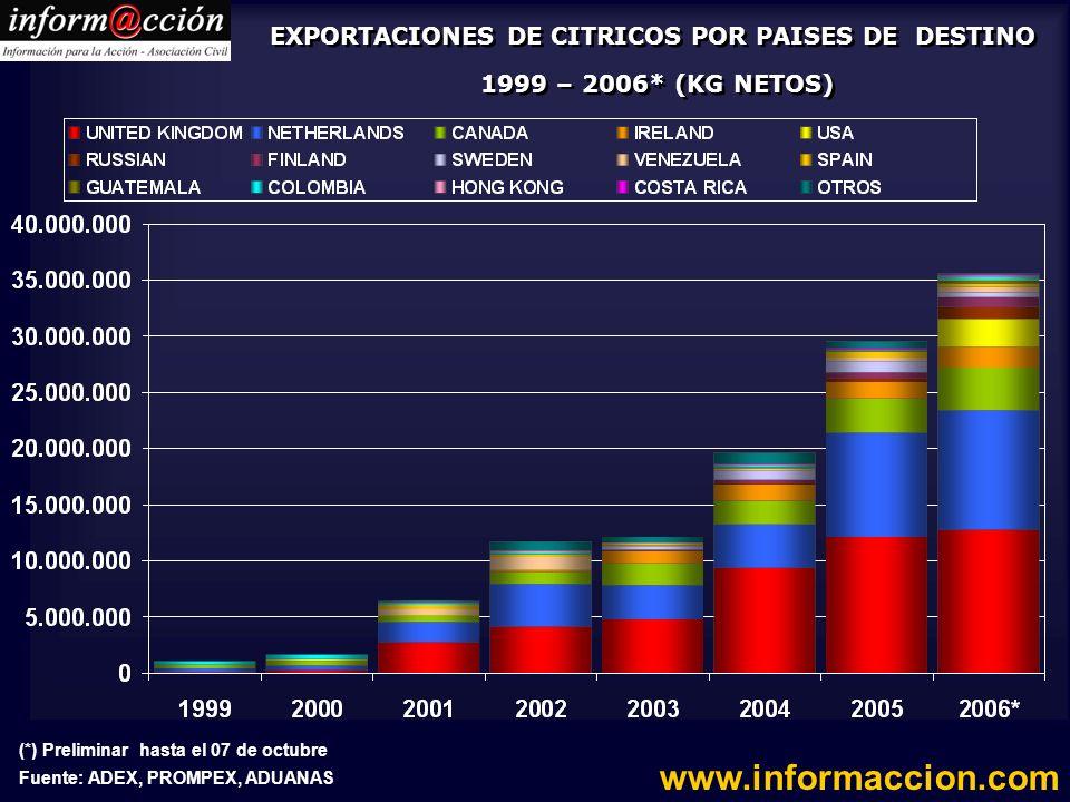 EXPORTACIONES DE CITRICOS POR PAISES DE DESTINO 1999 – 2006* (KG NETOS)
