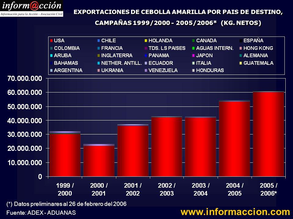 EXPORTACIONES DE CEBOLLA AMARILLA POR PAIS DE DESTINO, CAMPAÑAS 1999/2000 - 2005/2006* (KG. NETOS)
