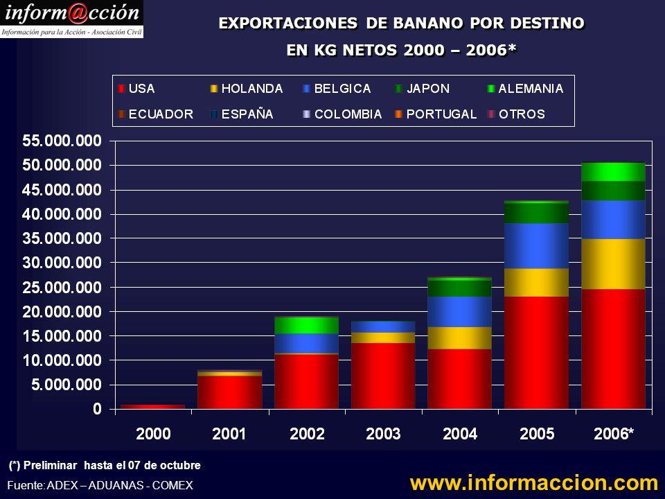 EXPORTACIONES DE BANANO POR DESTINO EN KG NETOS 2000 – 2006*