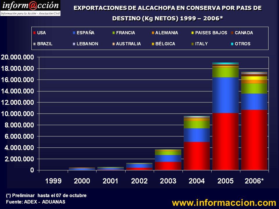 EXPORTACIONES DE ALCACHOFA EN CONSERVA POR PAIS DE DESTINO (Kg NETOS) 1999 – 2006*
