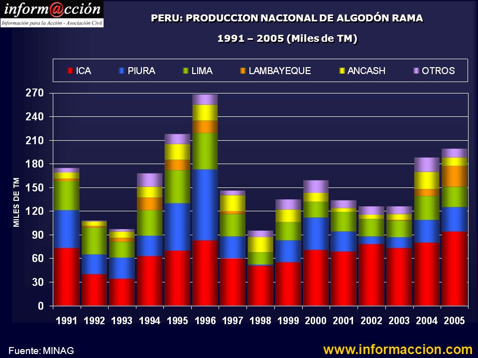 PERU: PRODUCCION NACIONAL DE ALGODÓN RAMA 1991 – 2005 (Miles de TM)