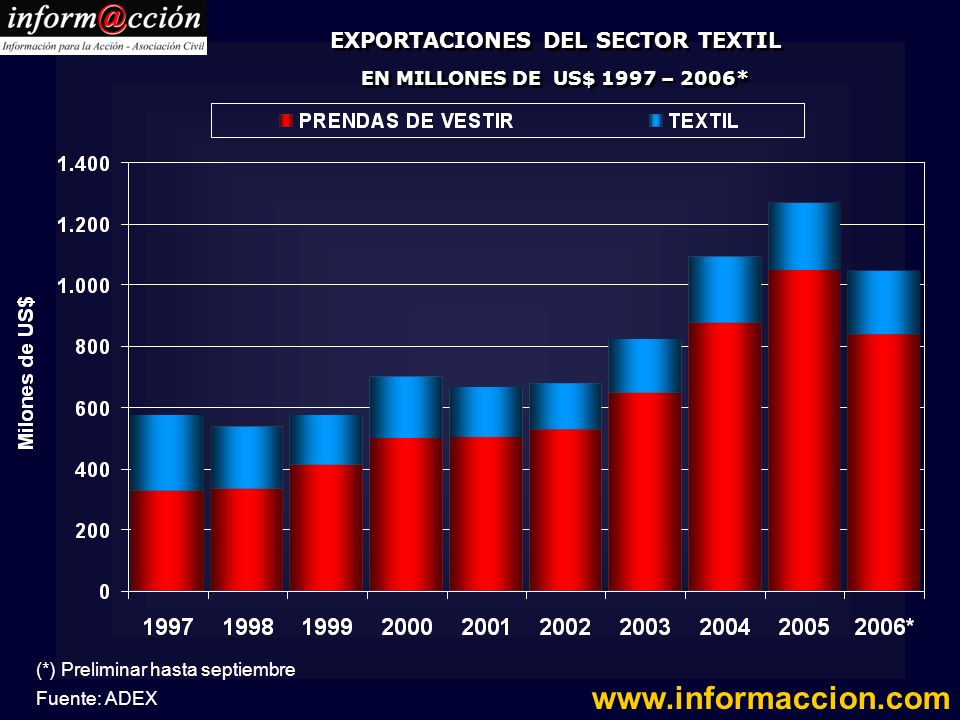 EXPORTACIONES DEL SECTOR TEXTIL EN MILLONES DE US$ 1997 – 2006*