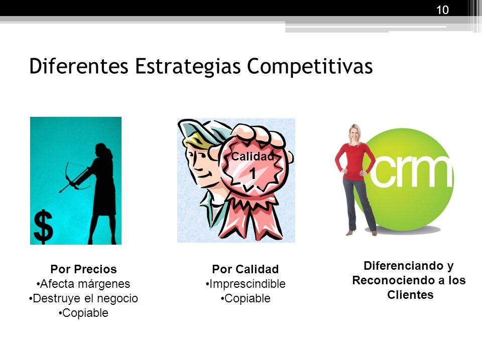 Diferentes Estrategias Competitivas
