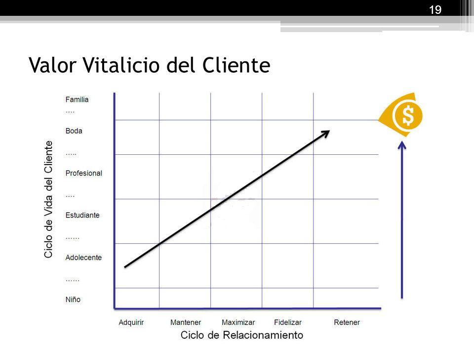 Valor Vitalicio del Cliente