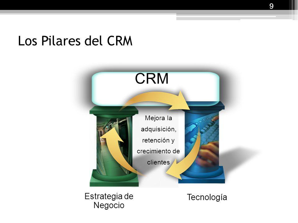 CRM Los Pilares del CRM Estrategia de Negocio Tecnología 9 Mejora la