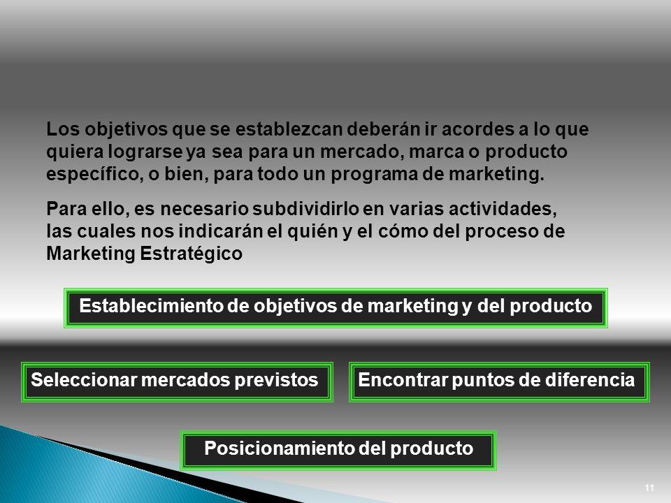 Establecimiento de objetivos de marketing y del producto