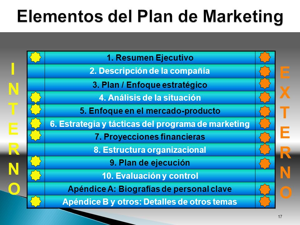 Elementos del Plan de Marketing