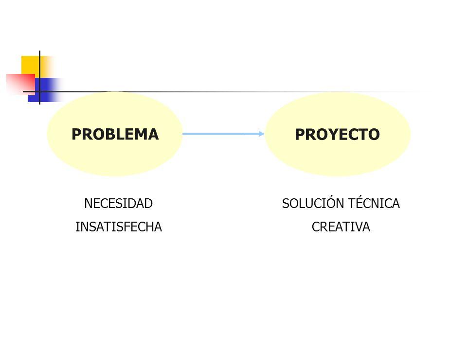 PROBLEMA PROYECTO NECESIDAD INSATISFECHA SOLUCIÓN TÉCNICA CREATIVA