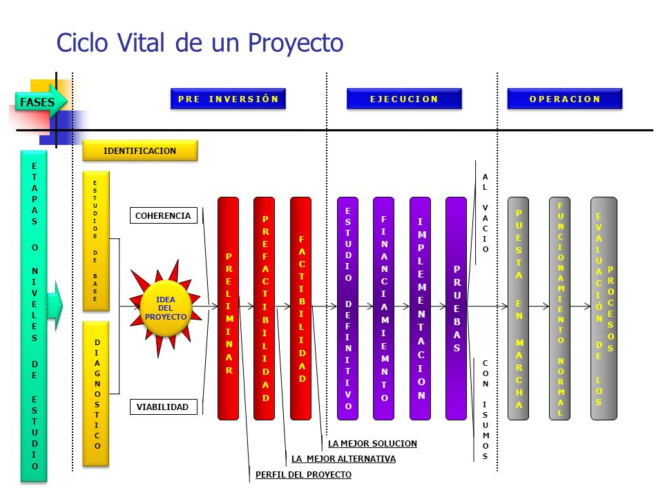 ETAPAS O NIVELES DE ESTUDIO FUNCIONAMIENTO NORMAL