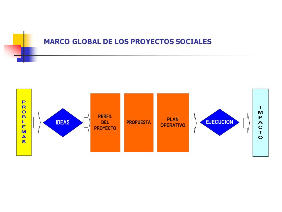 MARCO GLOBAL DE LOS PROYECTOS SOCIALES