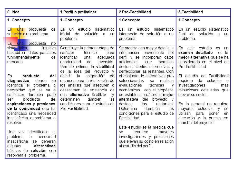 0. Idea 1.Perfil o preliminar. 2.Pre-Factibilidad. 3.Factibilidad. 1. Concepto. Es una propuesta de solución a un problema.