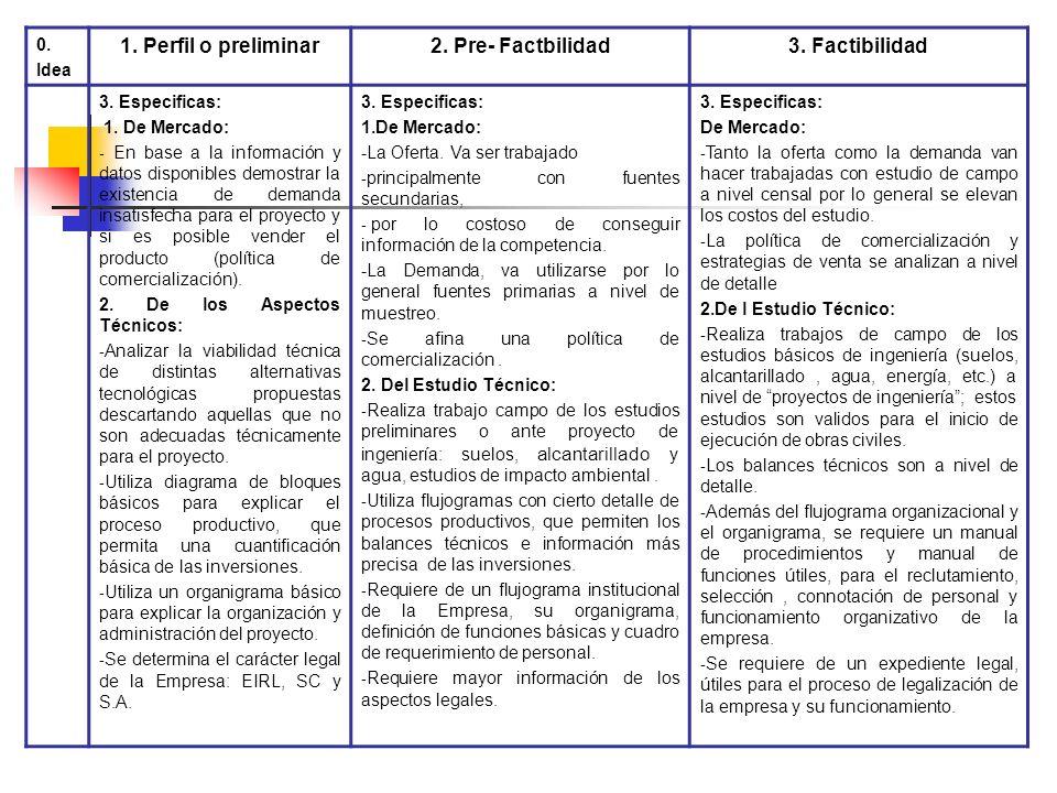 1. Perfil o preliminar 2. Pre- Factbilidad 3. Factibilidad