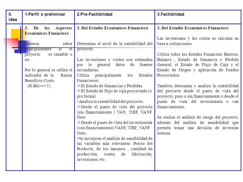 0. Idea 1.Perfil o preliminar. 2.Pre-Factibilidad. 3.Factibilidad. 3. De los Aspectos Económicos Financiero.