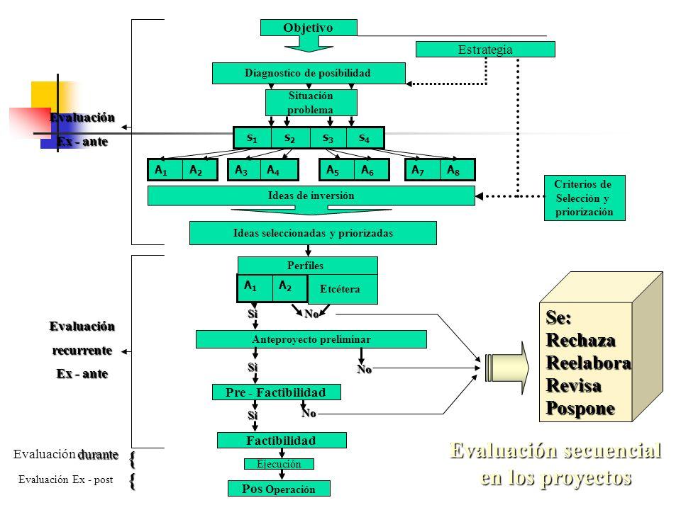 Evaluación secuencial en los proyectos