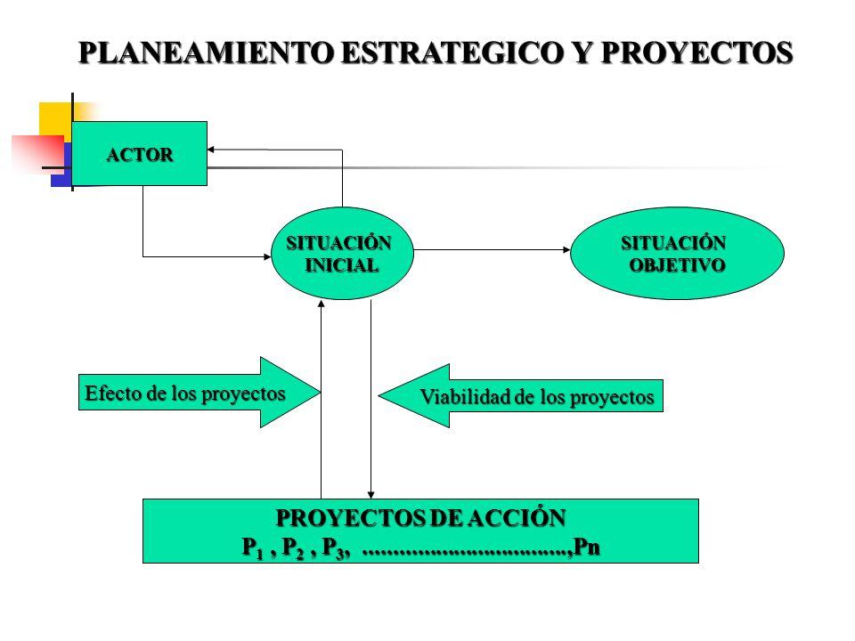 PLANEAMIENTO ESTRATEGICO Y PROYECTOS