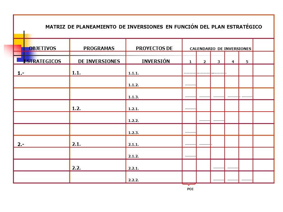 MATRIZ DE PLANEAMIENTO DE INVERSIONES EN FUNCIÓN DEL PLAN ESTRATÉGICO