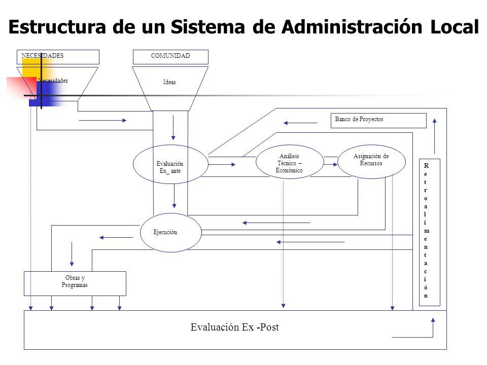 Estructura de un Sistema de Administración Local