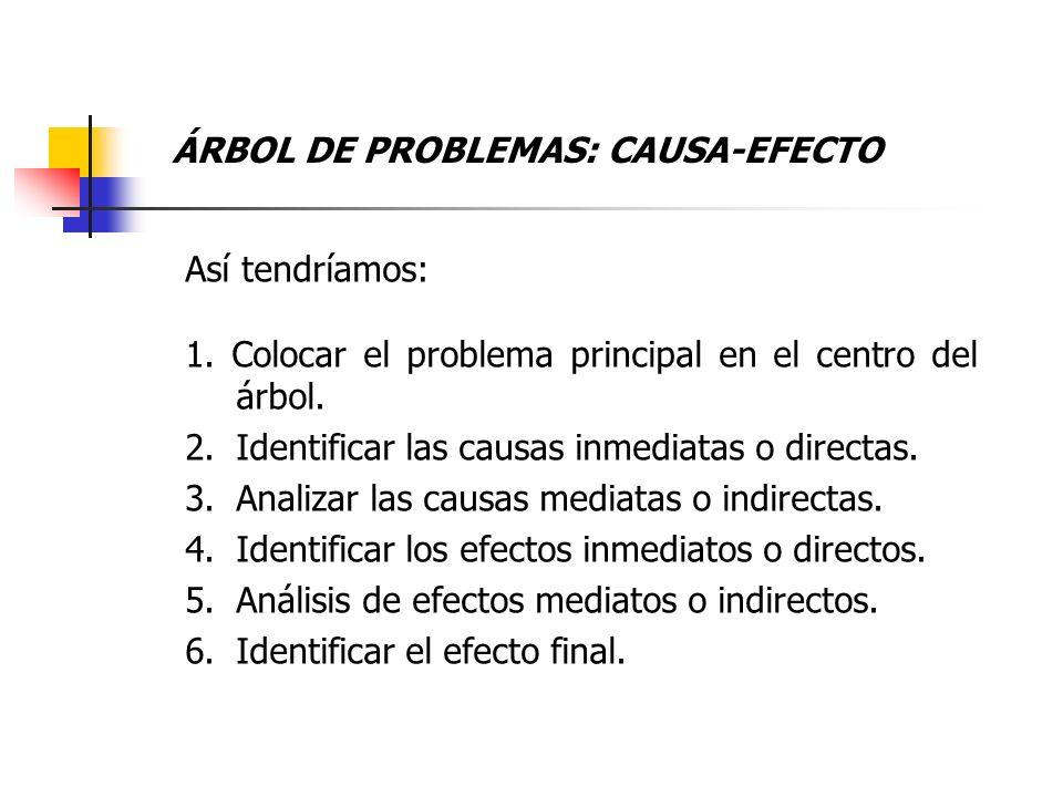 ÁRBOL DE PROBLEMAS: CAUSA-EFECTO